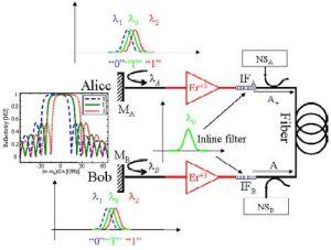 Un nouveau « tueur » de réseaux quantiques