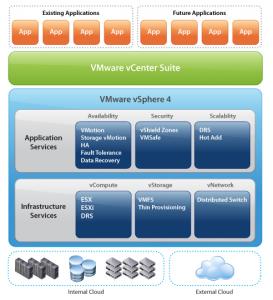 VMware casse les prix de vSphere 4.1