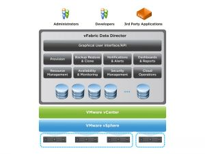 Le SGBD libre Postgres propulsé dans le cloud par VMware
