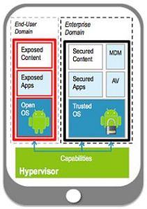 Virtualiser son smartphone pour séparer le pro du perso
