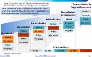 L'écosystème stimule la demande en Datacenters et clouds privés, selon Markess