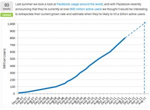 Facebook devrait dépasser le milliard d'utilisateurs en aout 2012