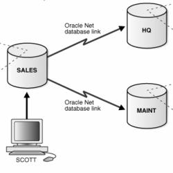 Une faille dans les bases de données Oracle expose les données