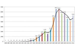 La folle croissance des failles de sécurité