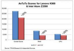 Intel Atom Clover Trail vs ARM Exynos Octa : un match plus équilibré qu'annoncé