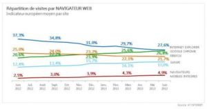 Google Chrome sur le point de devenir le premier navigateur en Europe