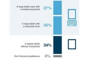 Le clavier reste exigé avec les tablettes tactiles