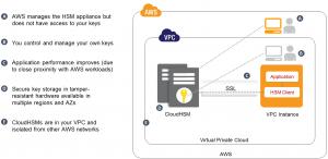 Amazon Web Services insiste : la sécurité est sa priorité n°1
