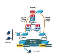 La croissance des WLAN ralentit après la ruée vers les mises à jour 802.11n