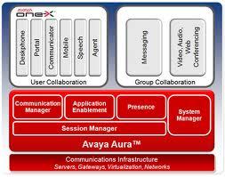 Avec Aura collaboration, Avaya dorlote les développeurs