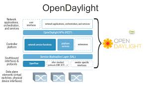 SDN : le 1er framework OpenDaylight enfin disponible