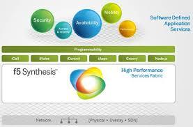 SDN : F5 jette une passerelle entre les applications et le réseau