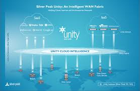 Silver Peak propose sa fabric Unity pour optimiser le trafic �tendu