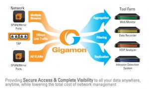 Gigamon donne de la visibilit� � l'environnement NSX de VMware