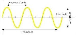 NTT teste du 400 Gbps sur une seule longueur d'onde