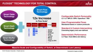 Broadcom dévoile une puce 25G Ethernet, optimisée pour le SDN