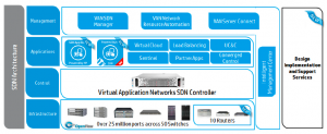 Migration vers le SDN : HP lance son App Store