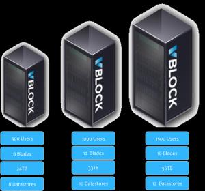 Qu'est-ce qui a motiv� EMC pour reprendre la part de Cisco dans VCE ?