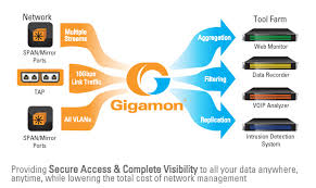 Gigamon lance Visibility Fabric pour analyser le trafic SSL