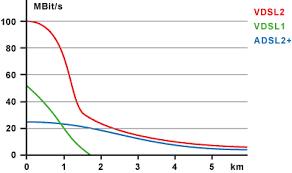 Malgré une couverture élargie, le VDSL2 reste très faible chez l'abonné