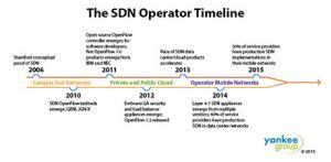AT&T veut virtualiser 75% de son r�seau d'ici 2020 avec son programme Domain 2.0