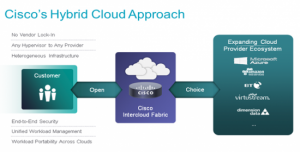 Cisco précise le rôle d'Intercloud Fabric