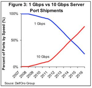 Le marché du switch Ethernet devrait progresser de 2% par an, d'ici 2019
