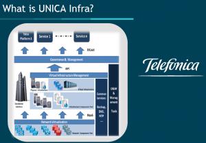 MWC : Telefonica choisit HP comme chef de file pour d�ployer son projet NFV
