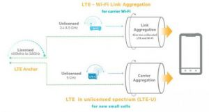 La WiFi Alliance s'inqui�te de la concurrence du LTE sans licence