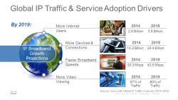 Selon Cisco, le trafic IP mondial va tripler entre 2014 et 2019