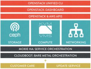 En rachetant Piston cloud, Cisco veut renforcer son offre InterCloud