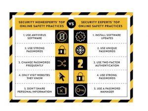 Experts et utilisateurs divergent sur les pratiques de sécurité en ligne