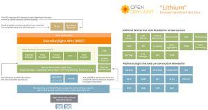 Brocade dévoile un nouveau contrôleur SDN, basé sur Lithium