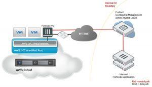 Les risques li�s au SDN et � OpenFlow devraient pr�occuper les RSSI