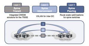 Arista mise sur le transport optique en DWDM entre les centres de données