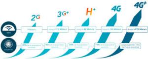 Bouygues Télécom lance la VoLTE pour 5 000 clients dont 700 en entreprise