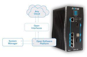 Le fog computing pour refonder l'IoT industriel