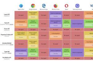 Plus de contrôle CSS avec les API Houdini