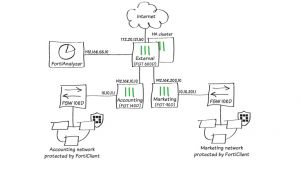 Technologie SD-WAN : bien choisir son fournisseur