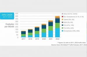 Un trafic IP multiplié par 3 en 2022