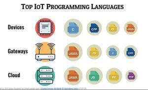 Quels langages de programmation régissent l'IoT ?