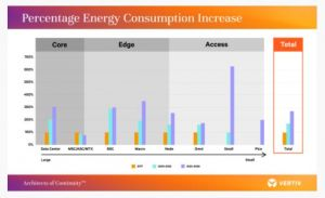 La 5G va accroître les coûts d'énergie des opérateurs