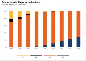 58 Md$ pour la 5G en Chine dans deux ans