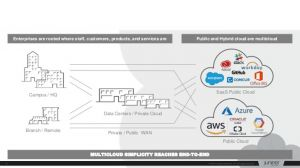 Juniper lance un service SD-WAN cloud
