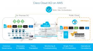 Cisco s'appuie sur AWS pour les applications cloud et datacenter