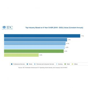 IDC : 4 800 Md$ seront dépensés dans les TIC en 2023