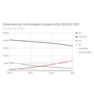 4,2 Md$ seront dépensés dans la 5G en 2020