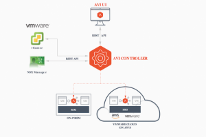 Le low balancing arrive dans VMware NSX