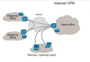 Les meilleurs VPN mobiles pour l'entreprise (1e Partie)