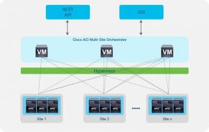 Cisco étend ACI aux environnements cloud et SD-WAN